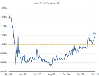 10y treasury yield