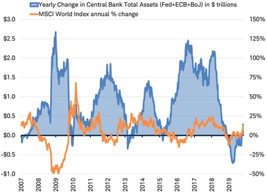 Yearly Change in Central Bank Total Assets