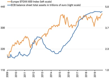 Europe STOXX 600 Index, ECB Balance Sheet total assets