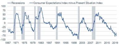 Consumer Confidence Index Expectations minus Present