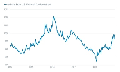 Goldman Sachs Financial Conditions