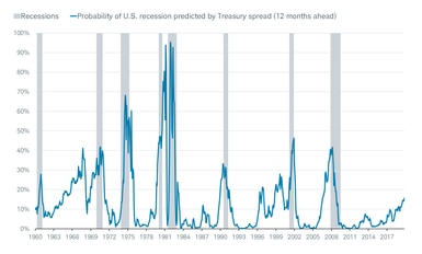 NY Fed Recession Probability Model