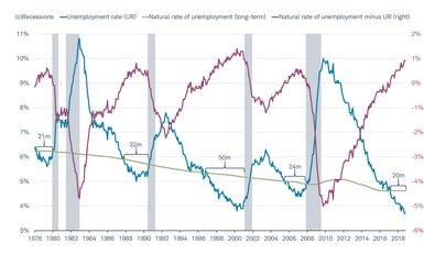Unemployment vs Natural Rate