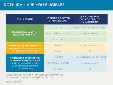 Roth IRAs: Are You Eligible?