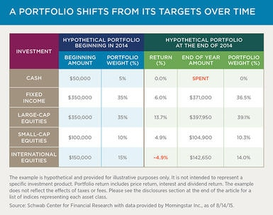 Chart 1: A portfolio shifts from its targets over time