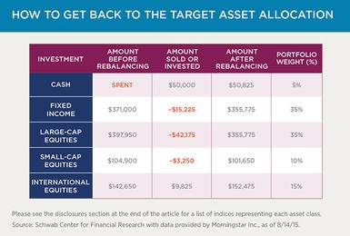 Retirement Income: The Total Return Approach