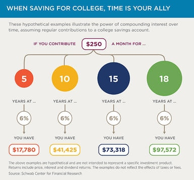 Chart: When saving for college, time is your ally