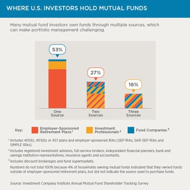 Where U.S. investors hold mutual funds
