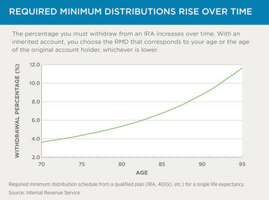 Chart 1: Required Minimum Distributions Rise Over Time
