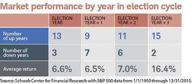 S&P 500 performance by year in election cycle