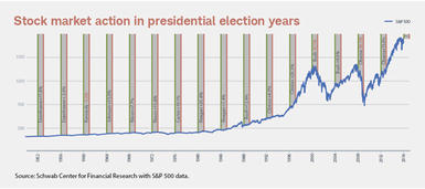 Chart shows the S&P 500 at the start (green line) and finish (red line) of each presidential election year since 1950.
