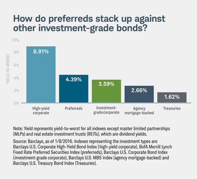 Chart 1: How do preferreds stack up against other investment-grade bonds?