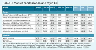 Chart 3: Table 3: Market capitalization and style (%)