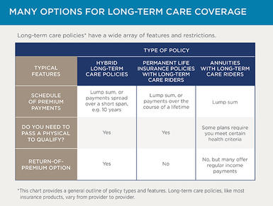 Long-term care policies have a wide array of features and restrictions.