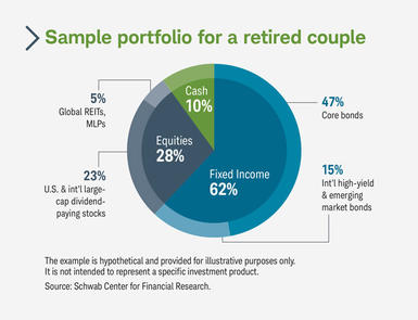Chart 1: Sample portfolio for a retired couple