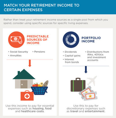Chart 1: Match your retirement income to certain expenses