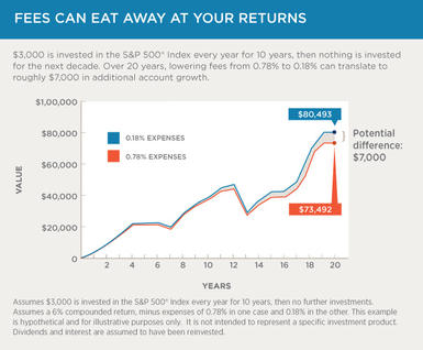 Chart 2: Fees can eat away at your returns