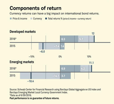 Chart 2: Components of return