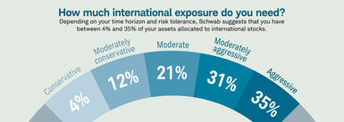 Chart 1: How much international exposure do you need?
