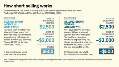 Chart 1: How short selling works