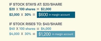 Chart 2: Short selling at Schwab