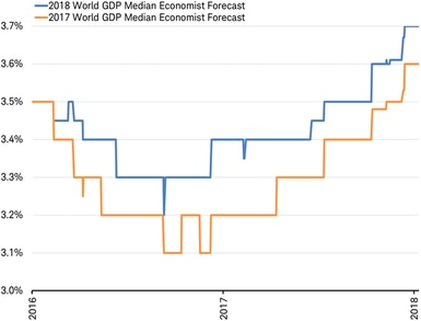 2017 and 2018 World GDP forecasts