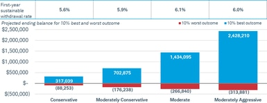 In this example, with a conservative allocation, the projected ending balance for a 10% best outcome is $317,039 and for a 10% worst outcome is $88,253. In contrast, with a moderately aggressive allocation, the outcomes are $2,428,210 and $313,881, respectively.