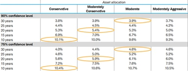 In addition  to the 20-year example above: For 10 years, we suggest a conservative asset allocation and a withdrawal rate between 10.1% and 10.4%. For 30 years, we suggest a moderate asset allocation and a withdrawal rate between 3.9% and 4.6%.