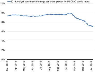 2019 analyst earnings consensus