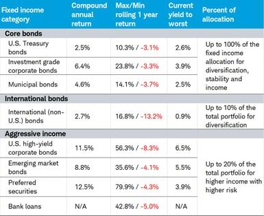 How to Build a Bond Portfolio | Charles Schwab
