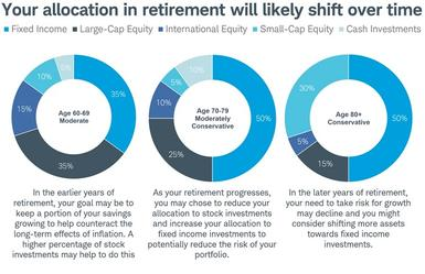 Income producing investments for retirement saving and investment graph macroeconomics for dummies