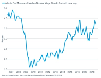 Atlanta Fed Wage Growth