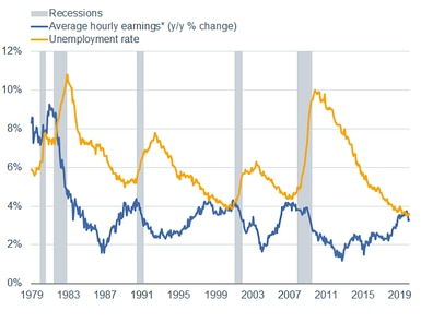Average Hourly Earnings vs. Unemployment Rate