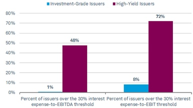 Forty-eight percent of the high-yield issuers have interest expenses above the new EBITDA threshold, while 72% have interest expenses above the EBIT threshold.