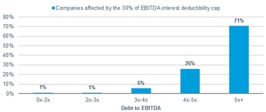 The most-leveraged companies tend to be the most affected by the new EBITDA cap on interest deductions. For example, 6% of the companies with a debt-to-EDBITDA ratio of three-four times have interest expenses above the new cap, while 71% of those of with a debt-to-EDBITDA ratio of five times are more have such expenses.