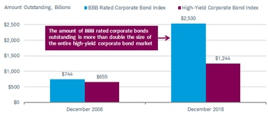 The amount of BBB-rated corporate bonds outstanding, at $2.53 trillion, is more than double the size of the entire high-yield corporate bond market, at $1.24 trillion.