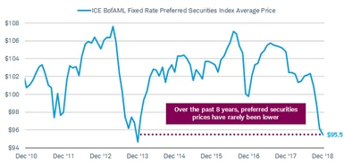 At $95.5, the average price of the ICE BofAML Fixed Rate Preferred Securities Index is at its lowest point since early 2014.