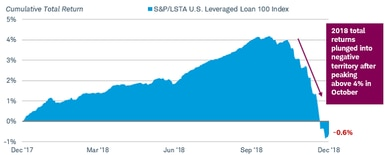Bank loan total return, as reflected by the S&P/LSTA Leveraged Loan 100 Index, dropped to negative 0.6% in December after peaking above 4% in October 2018.
