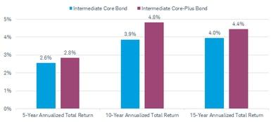 "Core"" vs ""Core-Plus"": Understanding the New Bond Fund"