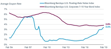The average coupon rate for the Bloomberg Barclays U.S. Floating-Rate Notes Index was 3.4% as of Feb. 27, 2019, while the average coupon rate for the Bloomberg Barclays U.S. Corporate 7-10 Year Bond Index was 3.8%.