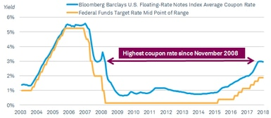 Since 2003, the average coupon rate for the Bloomberg Barclays U.S. Floating-Rate Notes Index has roughly tracked the midpoint range of the federal funds rate, and is now at its highest level since November 2008.