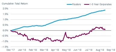 Since December 2017, the cumulative total return of the Barclays U.S. Floating Rate Note Index has risen steadily, to nearly 2% in mid-September 2018, while that of the Bloomberg Barclays U.S. Corporate 1-5 Year Bond Index has been in negative territory for most of the period.