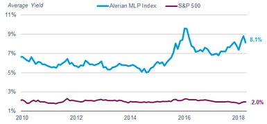 The trailing 12-month distribution yield of the Alerian MLP Index was 8.1% as of April 30, 2018. The trailing 12-month dividend yield of the S&P 500 Index was 2% as of April 30, 2018.