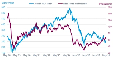 The index value of the Alerian MLP Index has roughly tracked the price per barrel for West Texas Intermediate crude oil.