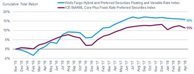 From November 30, 2015, through April 30, 2018, cumulative total return was 16% for the Wells Fargo Hybrid and Preferred Securities Floating- and Variable-Rate Index and 11% for the ICE BofAML Core Plus Fixed-Rate Preferred Securities Index.