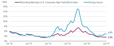 Beginning in 2014, as oil prices fell, investors demanded higher yields to compensate for the greater risk in holding high-yield energy bonds. As a result, energy bonds' option-adjusted spread over Treasury bonds surged to 15.07% as of 1/31/2016. The spread has since declined to 4.8%.