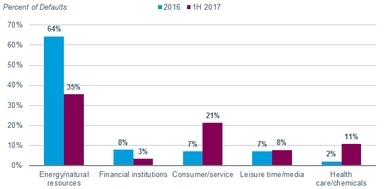 In the first six months of 2017, consumer/service issuers accounted for 21% of all defaults, compared with 7% in full-year 2016. Meanwhile, the share of energy/natural resource defaults has fallen from 64% in 2016 to 35% in the first half of 2017.