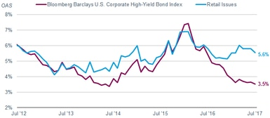 As of July 31, the yield spread on high-yield retail bonds was 5.6% on average, compared with 3.5% for the Bloomberg Barclays U.S. Corporate High-Yield Bond Index.
