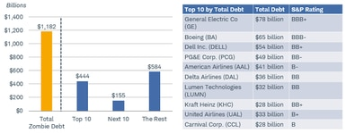 Of the nearly $1.2 trillion in total zombie debt, the top 10 account for $444 billion, the next 10 for $155 billion, the remainder for $584 billion.