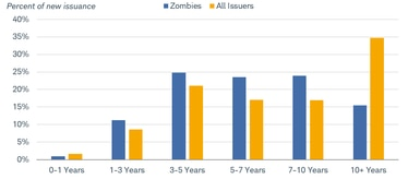 Of all new issuance with maturities of 10 years or more, about 15% was issued by zombie companies.